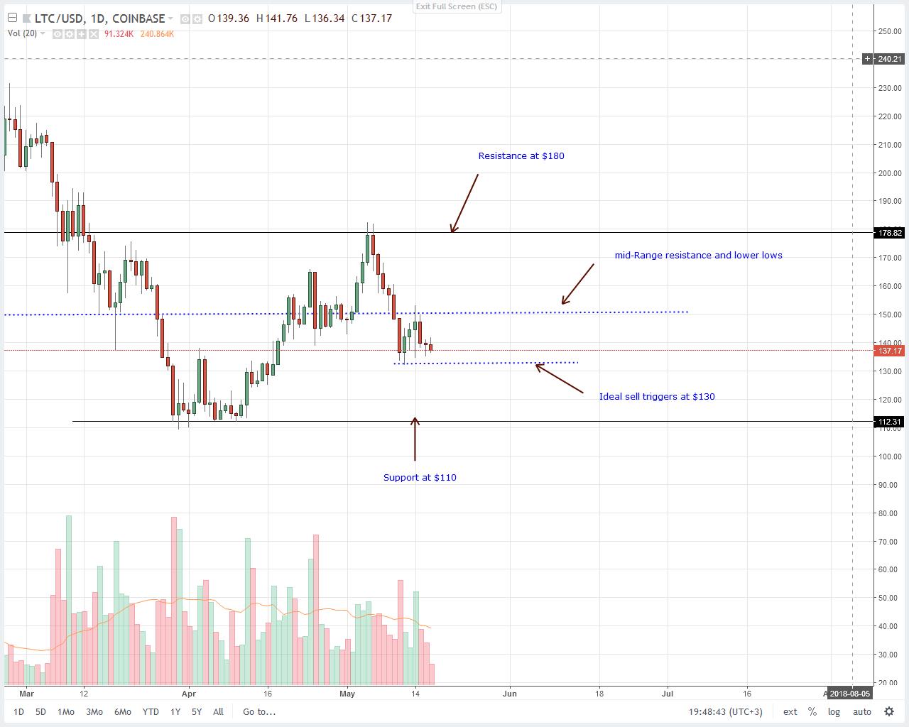 Litecoin (LTC) Technical Price Analysis