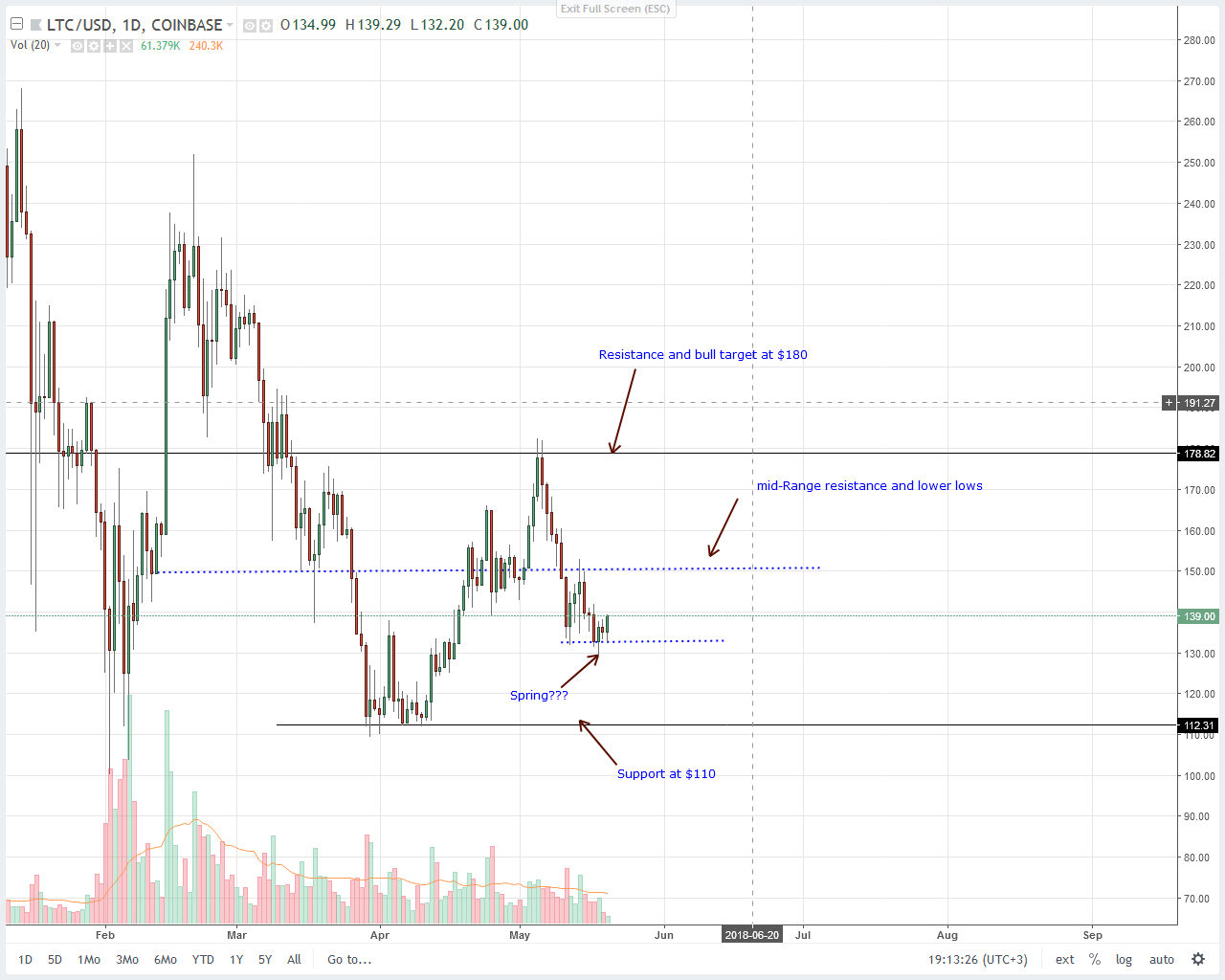 Litecoin (LTC) Price Analysis