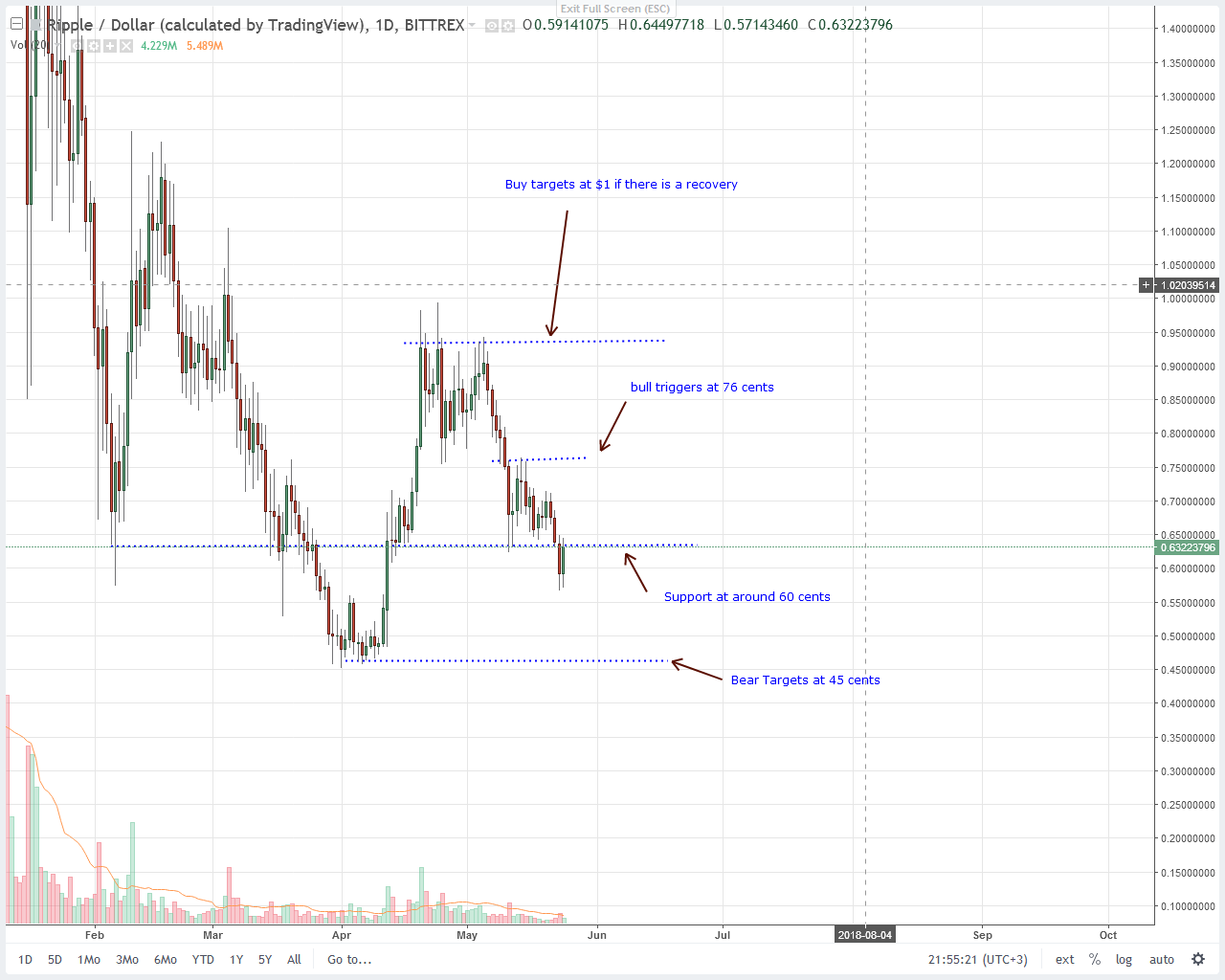 Ripple (XRP)Technical Analysis