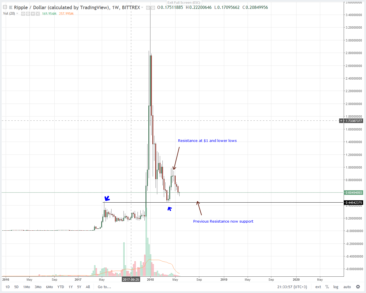 Ripple (XRP) Price Technical Analysis