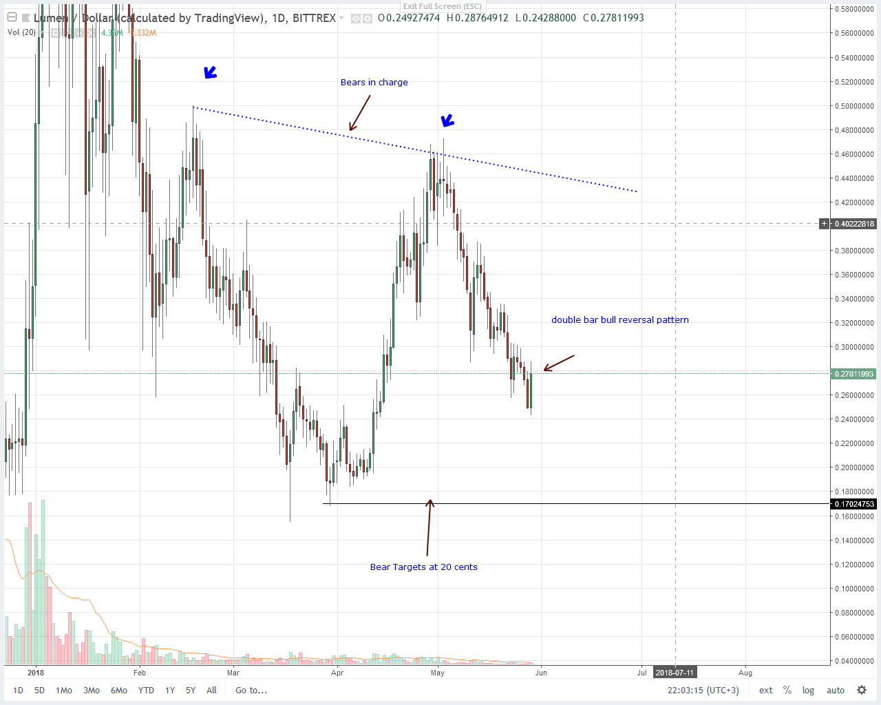 Stellar Lumens Price Technical Analysis