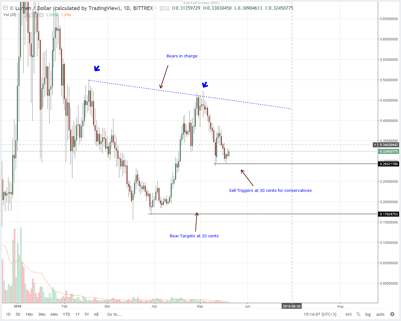 Stellar Lumens (XLM) Price Analysis