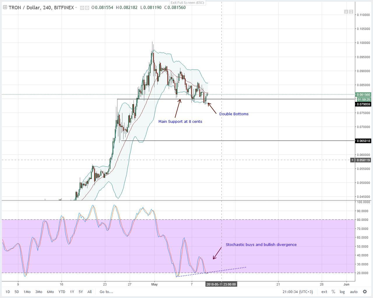 Tron (TRX) Technical Analysis