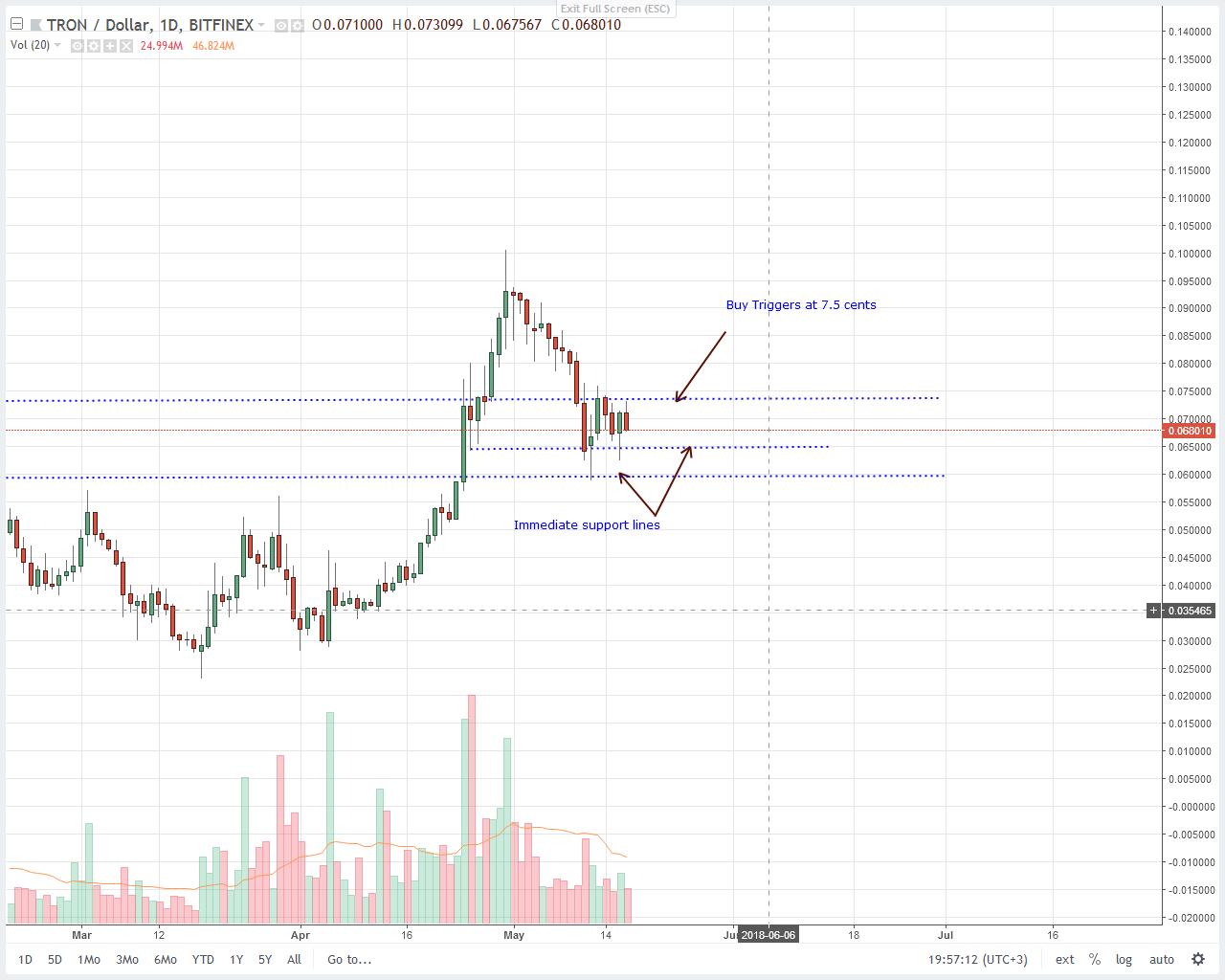 Tron (TRX) Technical Price Analysis