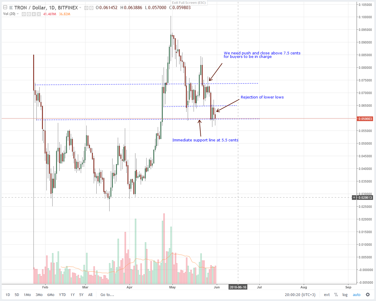 Tron (TRX) Price Technical Analysis