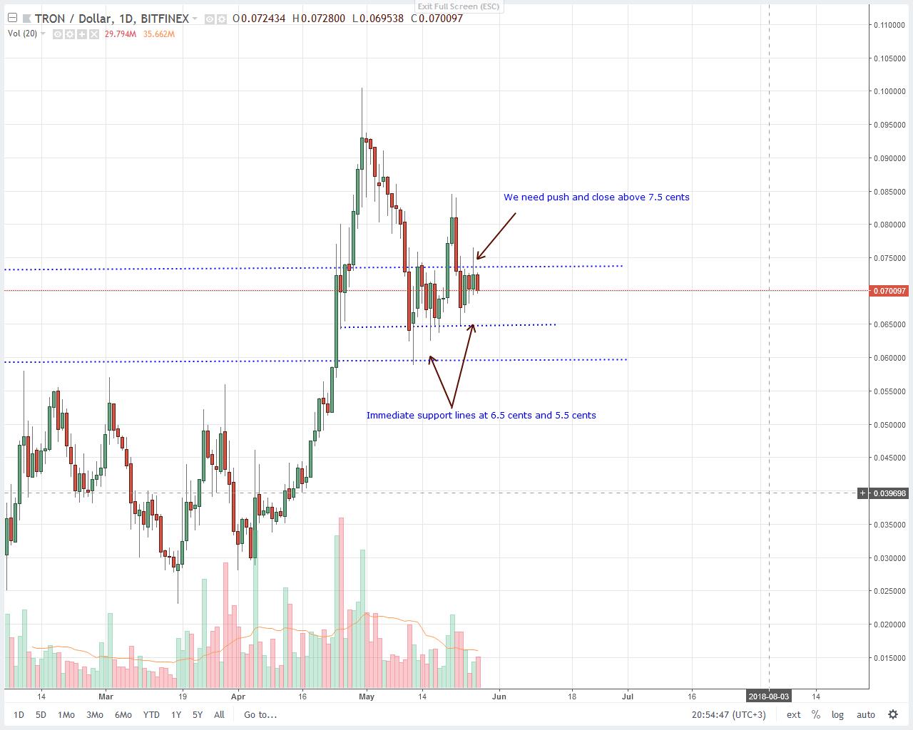 Tron (TRX) Price Technical Analysis