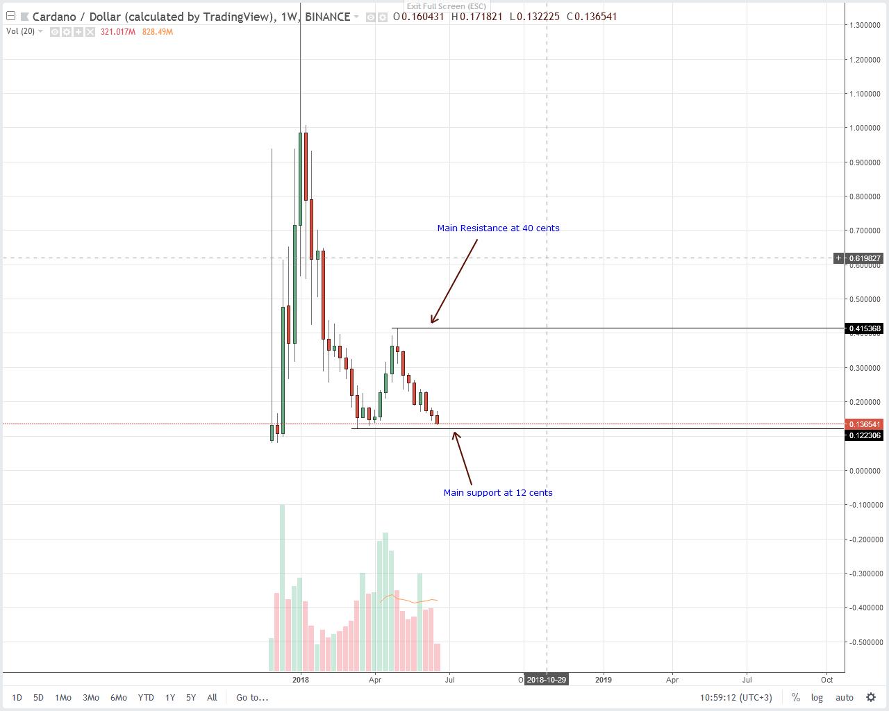 Cardano (ADA) Technical Analysis