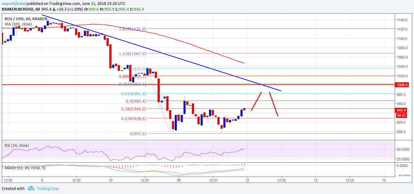 Bitcoin Cash Price Analysis BCH USD