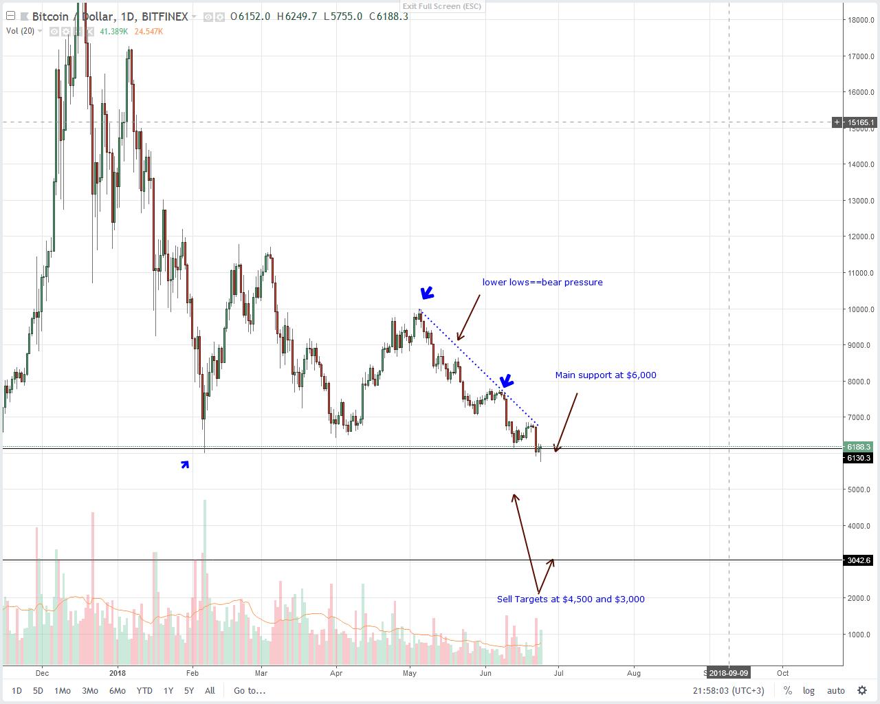Bitcoin (BTC) Technical Analysis