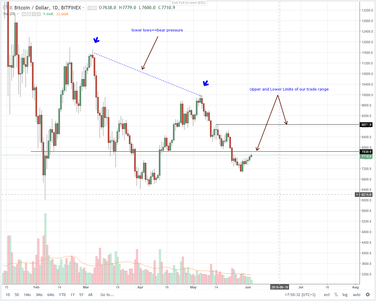 Bitcoin (BTC) Price Technical Analysis