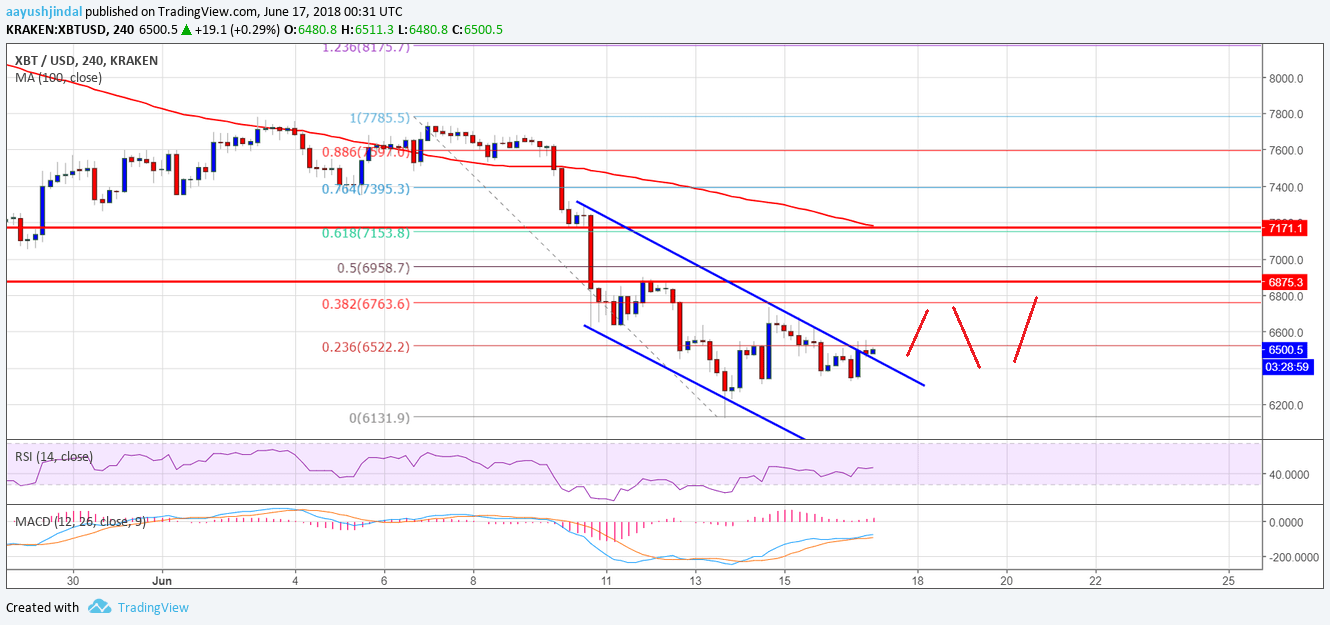 Bitcoin Price Weekly Analysis BTC