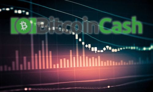 Bitcoin Cash Price techanalysis