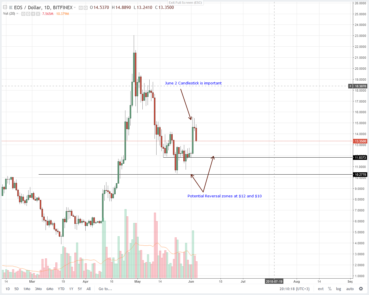 EOS Price Technical Analysis