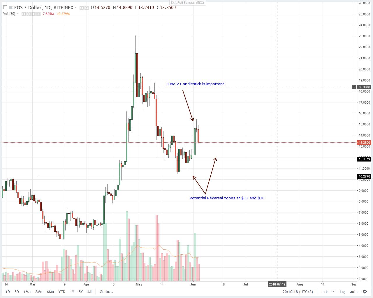 EOS Price Technical Analysis