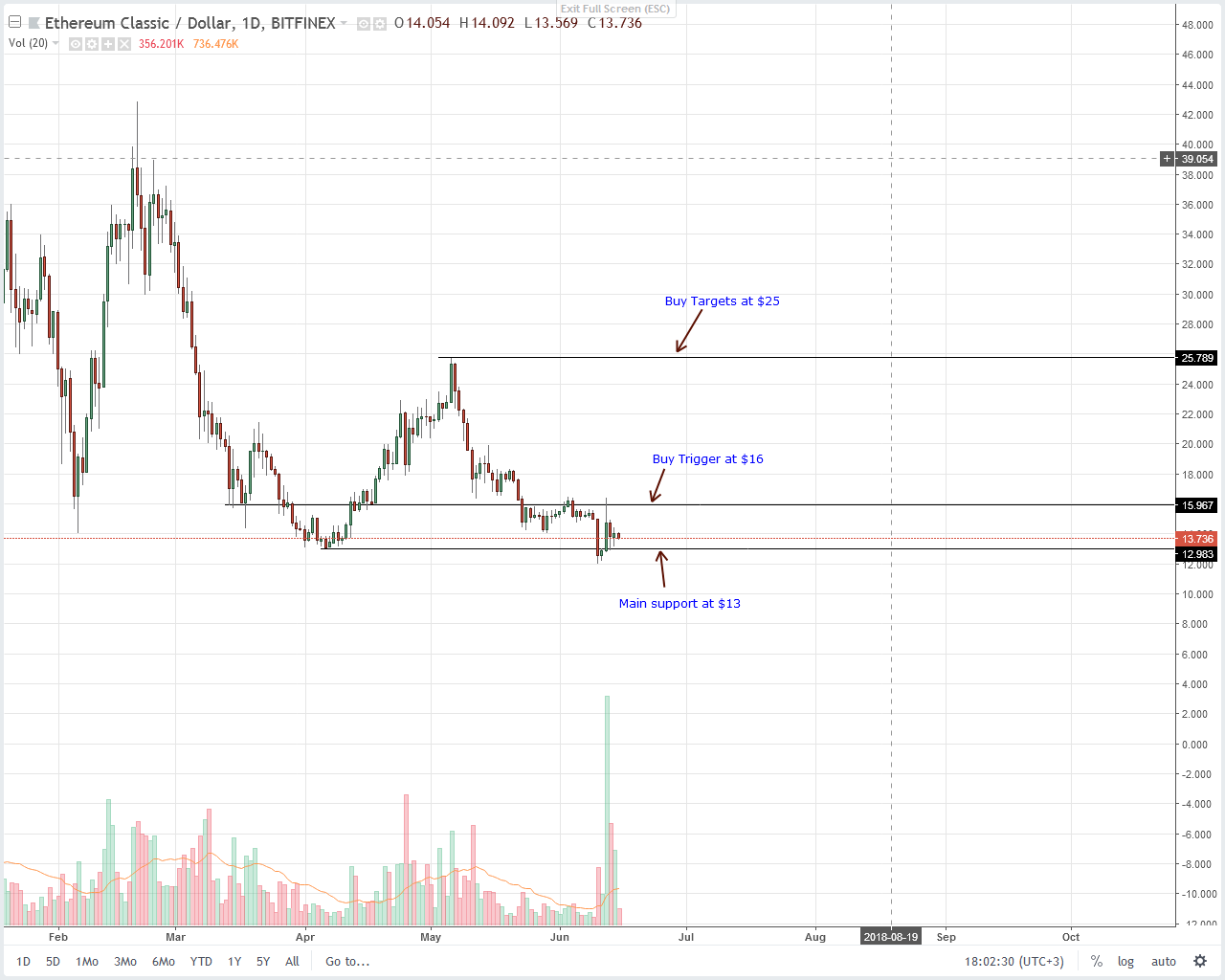 Ethereum Classic (ETC) Technical Analysis