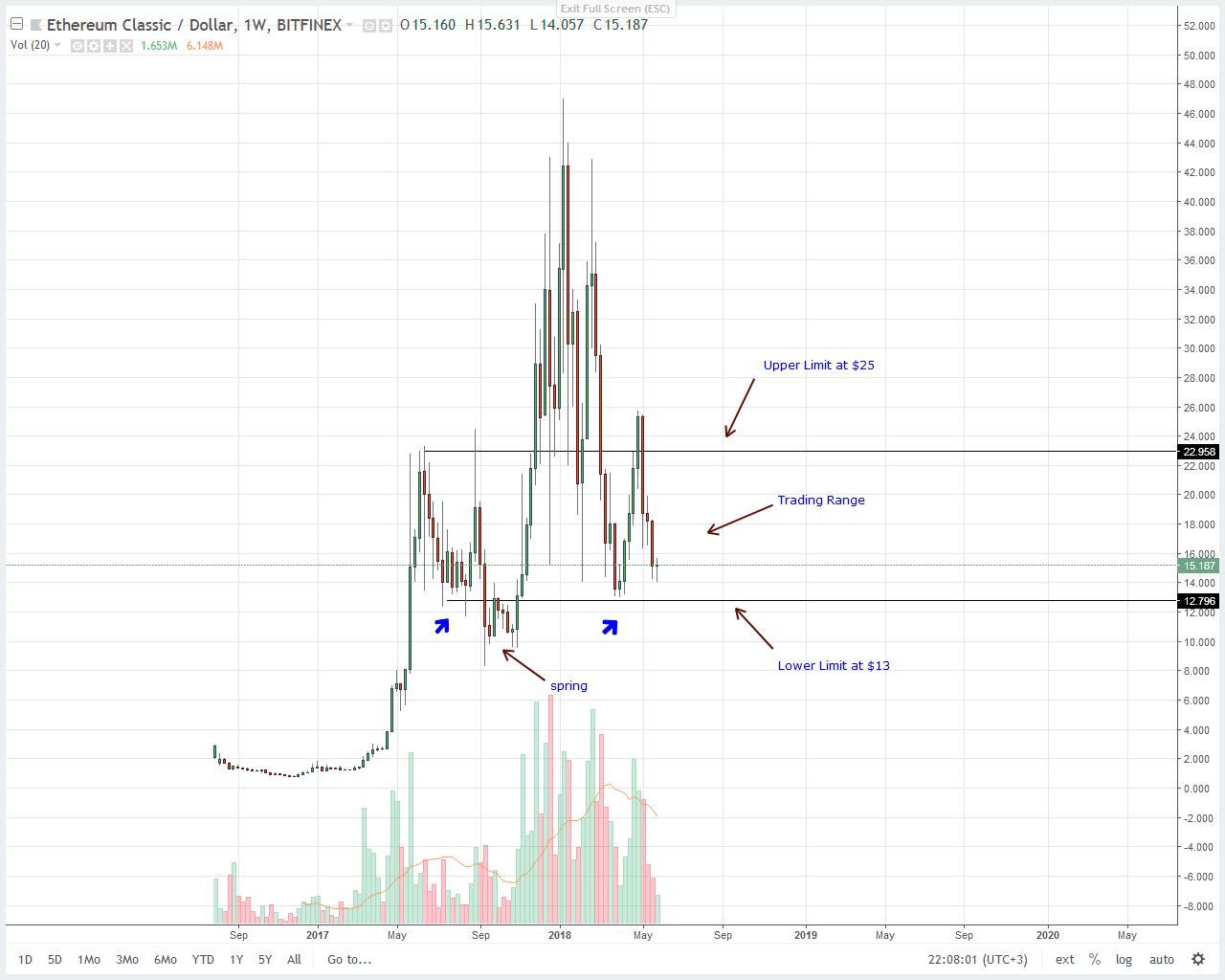 Ethereum Classic (ETC) Price Technical Analysis