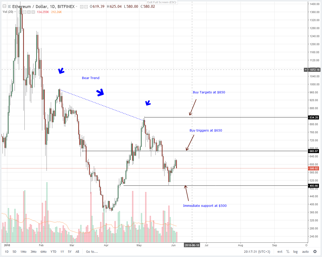 Ethereum (ETH) Price Technical Analysis