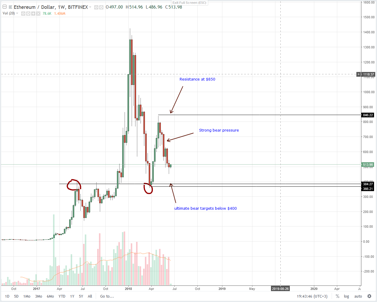 Etheruem (ETH) Technical Analysis