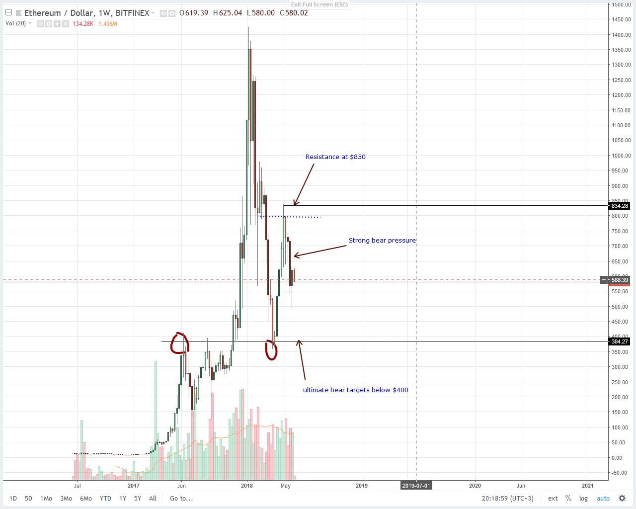 Ethereum (ETH) Price Technical Analysis