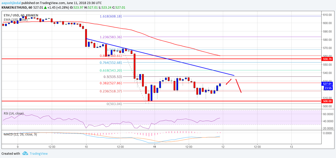 Ethereum Price Analysis ETH USD