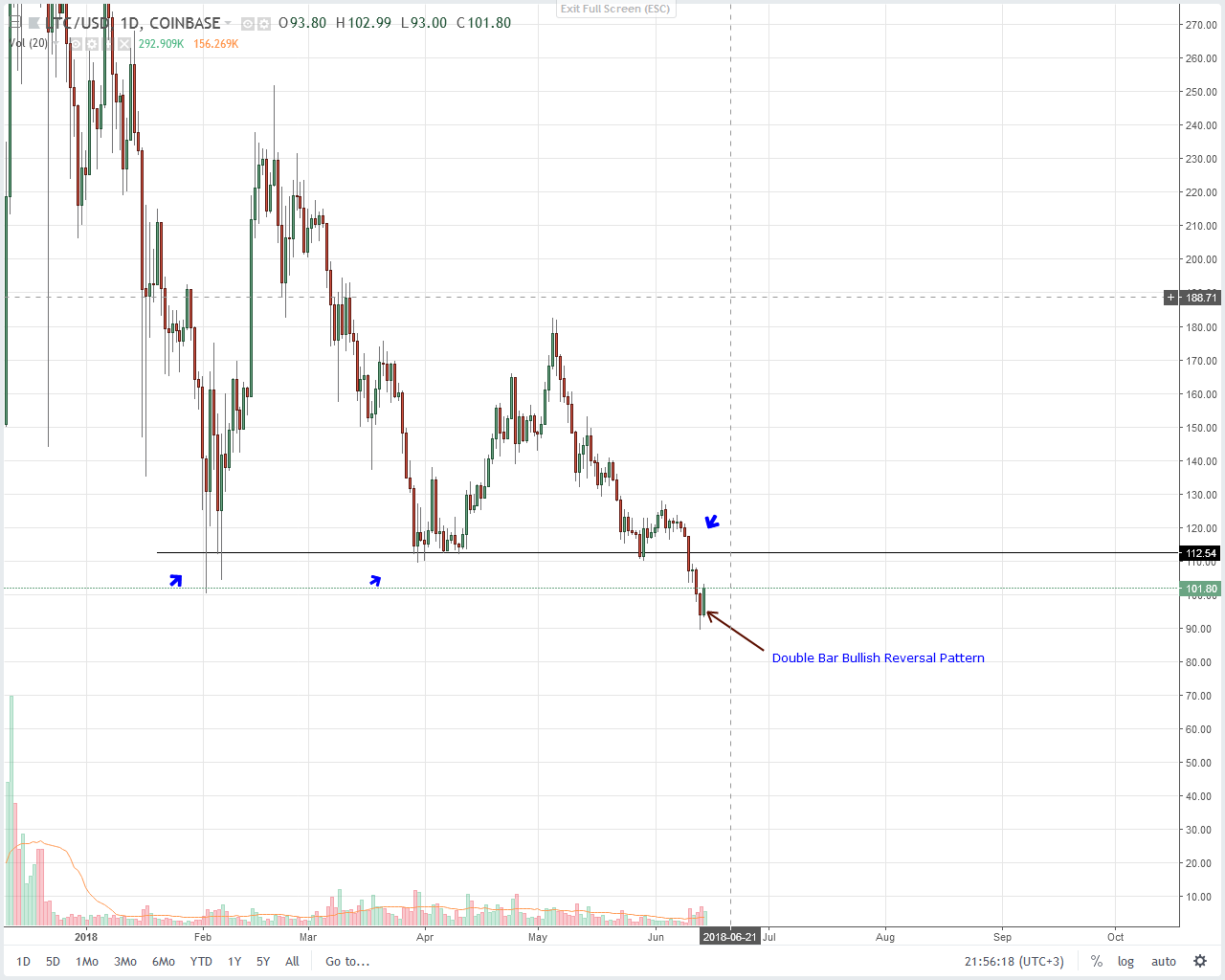 Liteocin (LTC) Technical Analysis