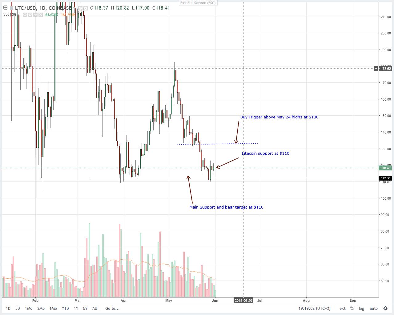 Litecoin (LTC) Price Technical Analysis