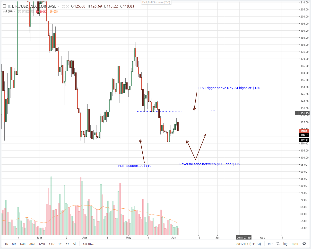 Litecoin (LTC) Price Technical Analyis