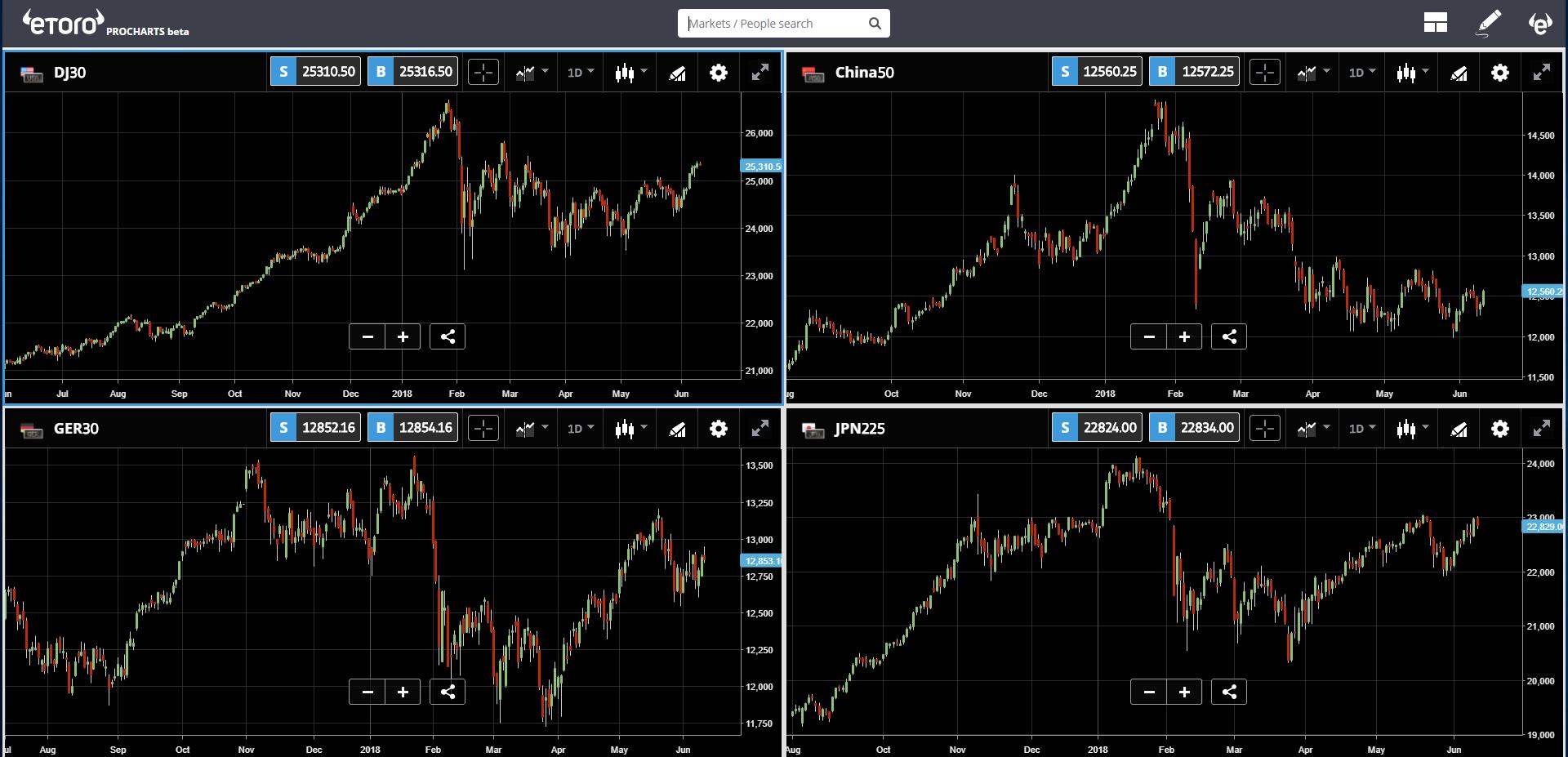 etoro, cryptocurrency, analysis