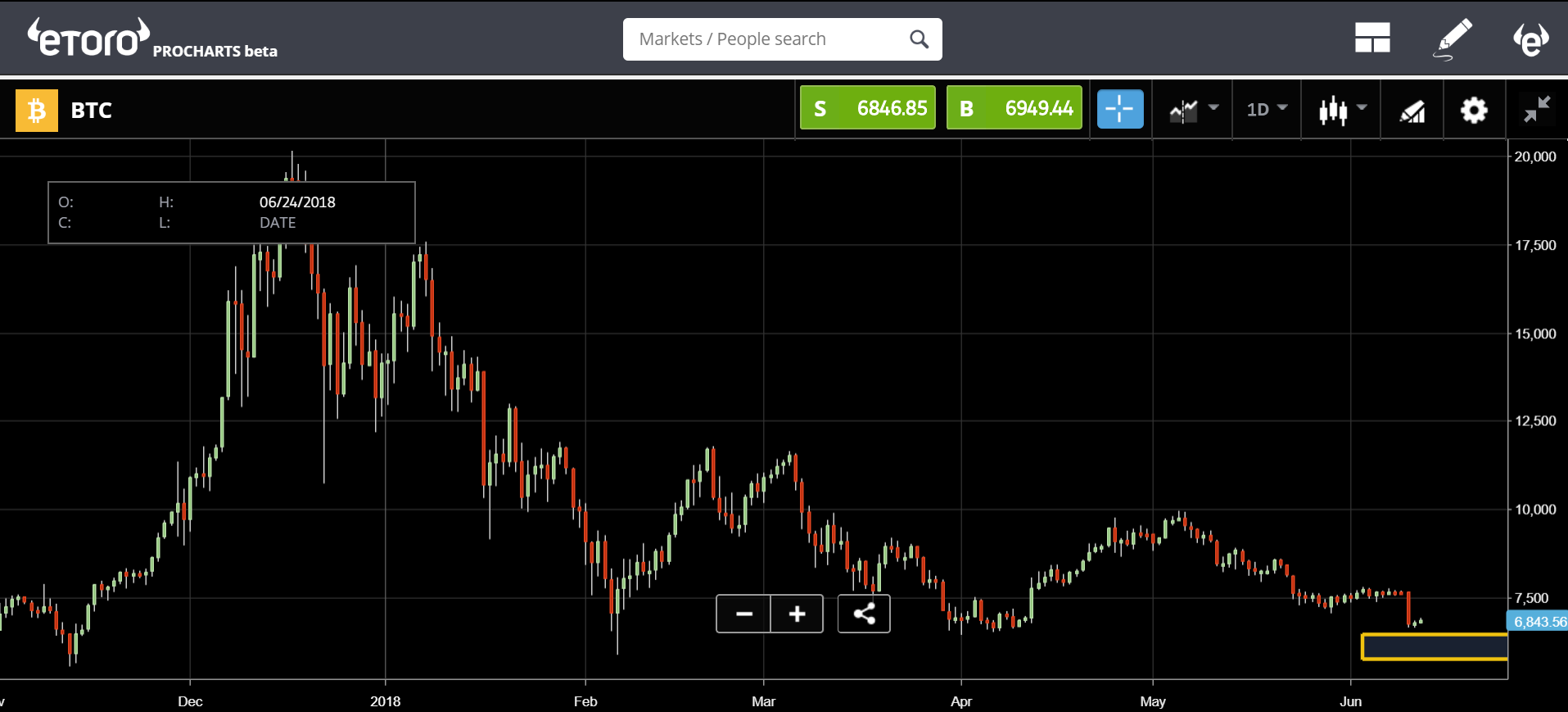 etoro, analysis, cryptocurrency