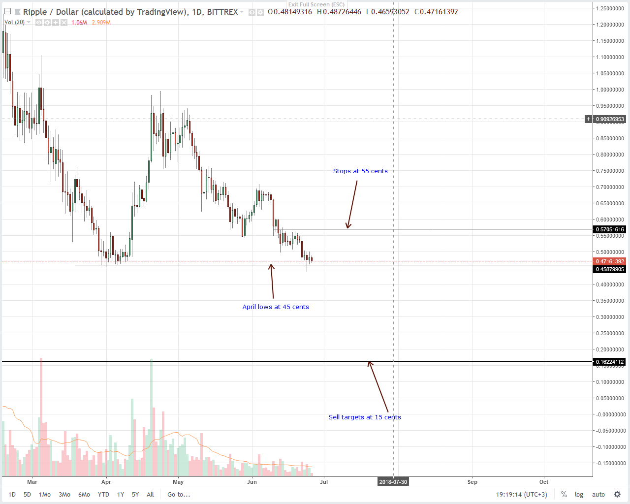 Ripple (XRP) Technical Analysis