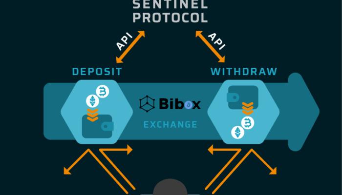 bibox, sentinel protocol