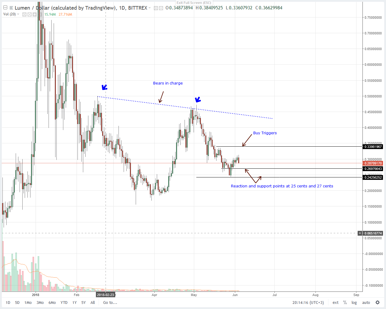 Stellar Lumens (XLM) Price Technical Analysis