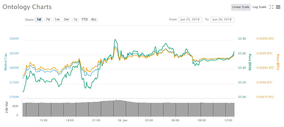 ont cryptocurrency price