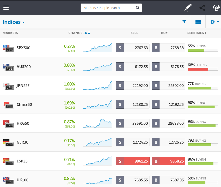 etoro, markets, trade, cryptocurrency, UK, brexit, china, trump
