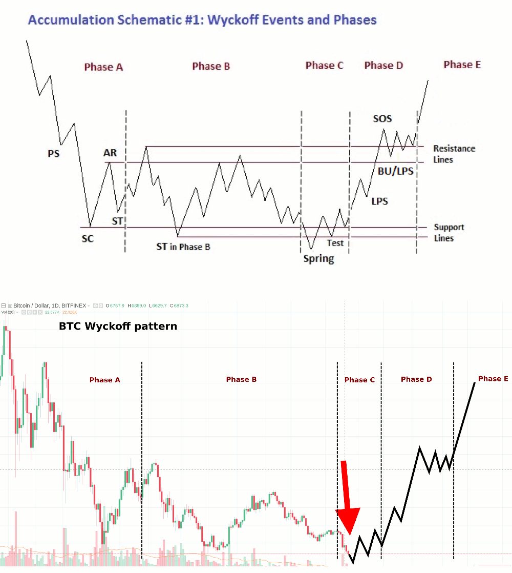 As You Can See The Two Charts Below Look Eerily Similar Almost Identical In Fact With Bitcoin S Cur Price Action Following A Steep Decline After