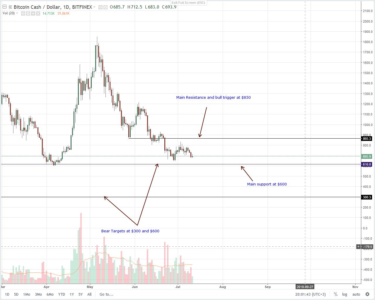 Bitcoin Cash (BCH) Technical Analysis