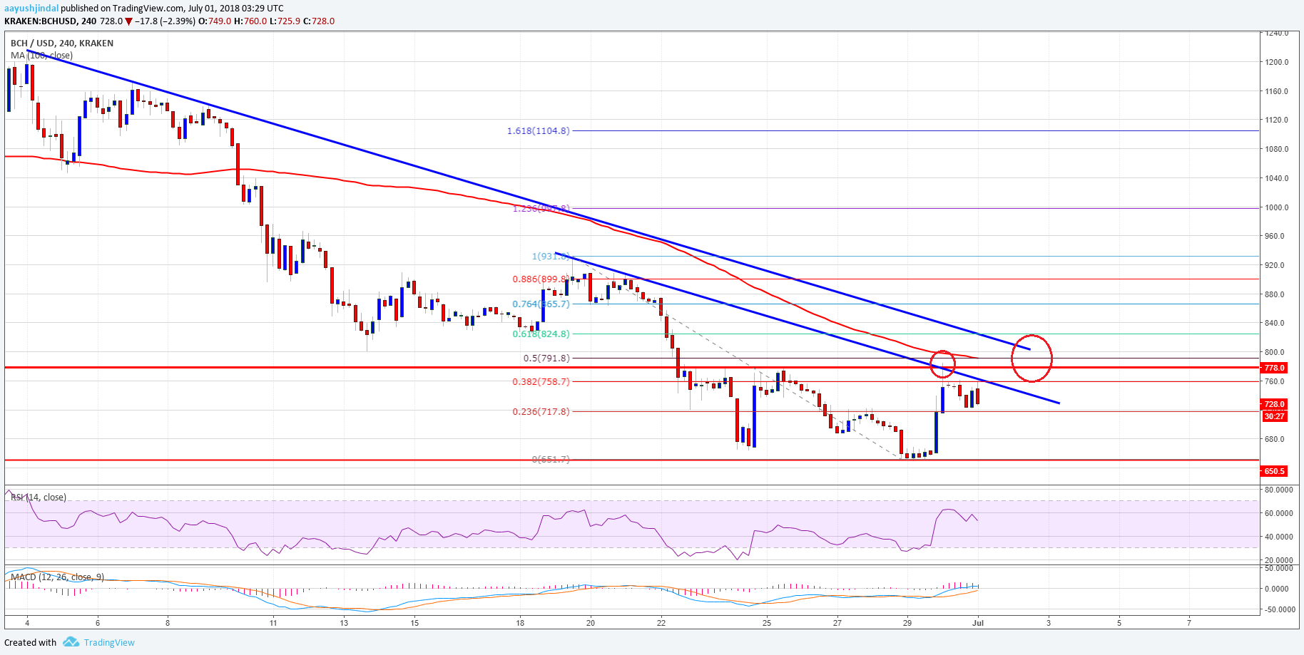 Bitcoin Cash Price Weekly Analysis BCH USD
