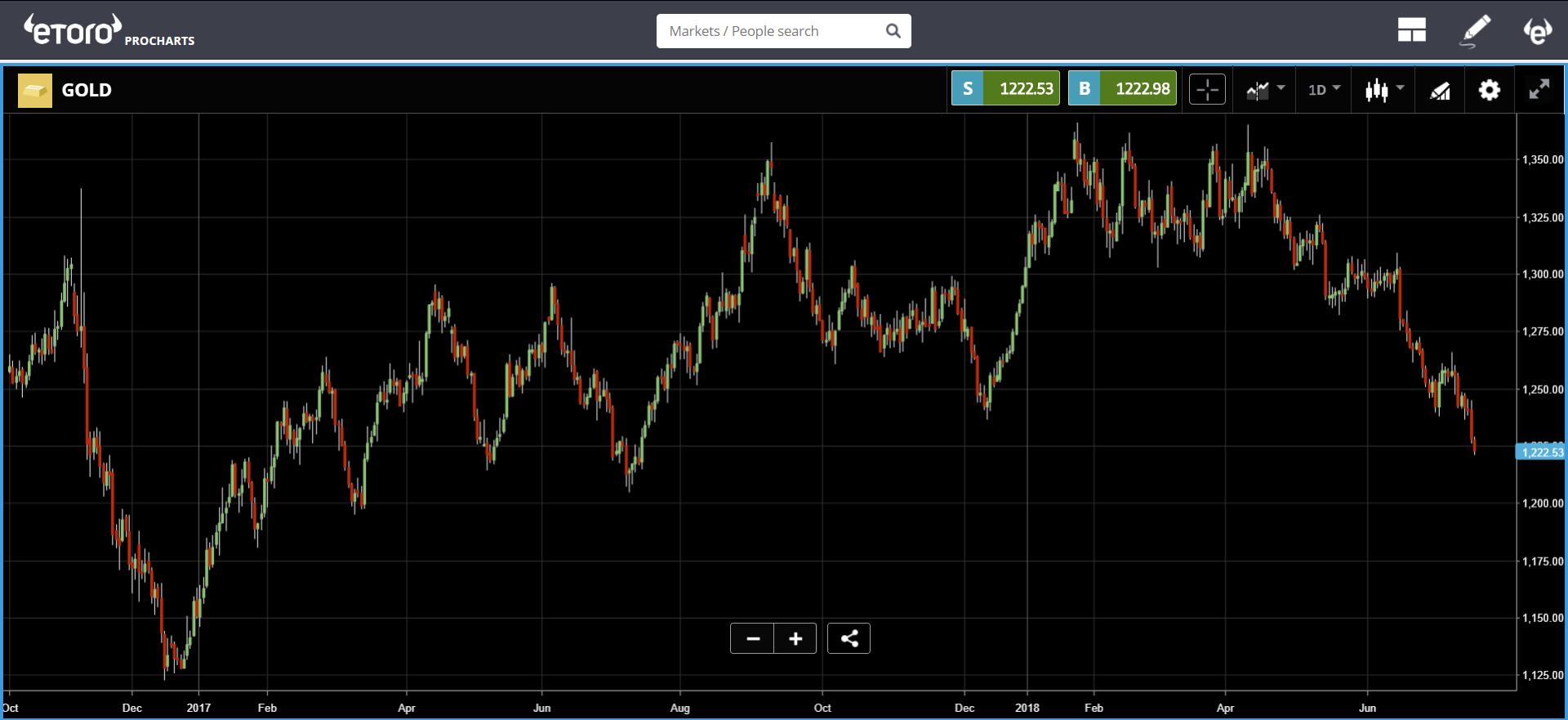 etoro, markets, trading, crypto, bitcoin, trump