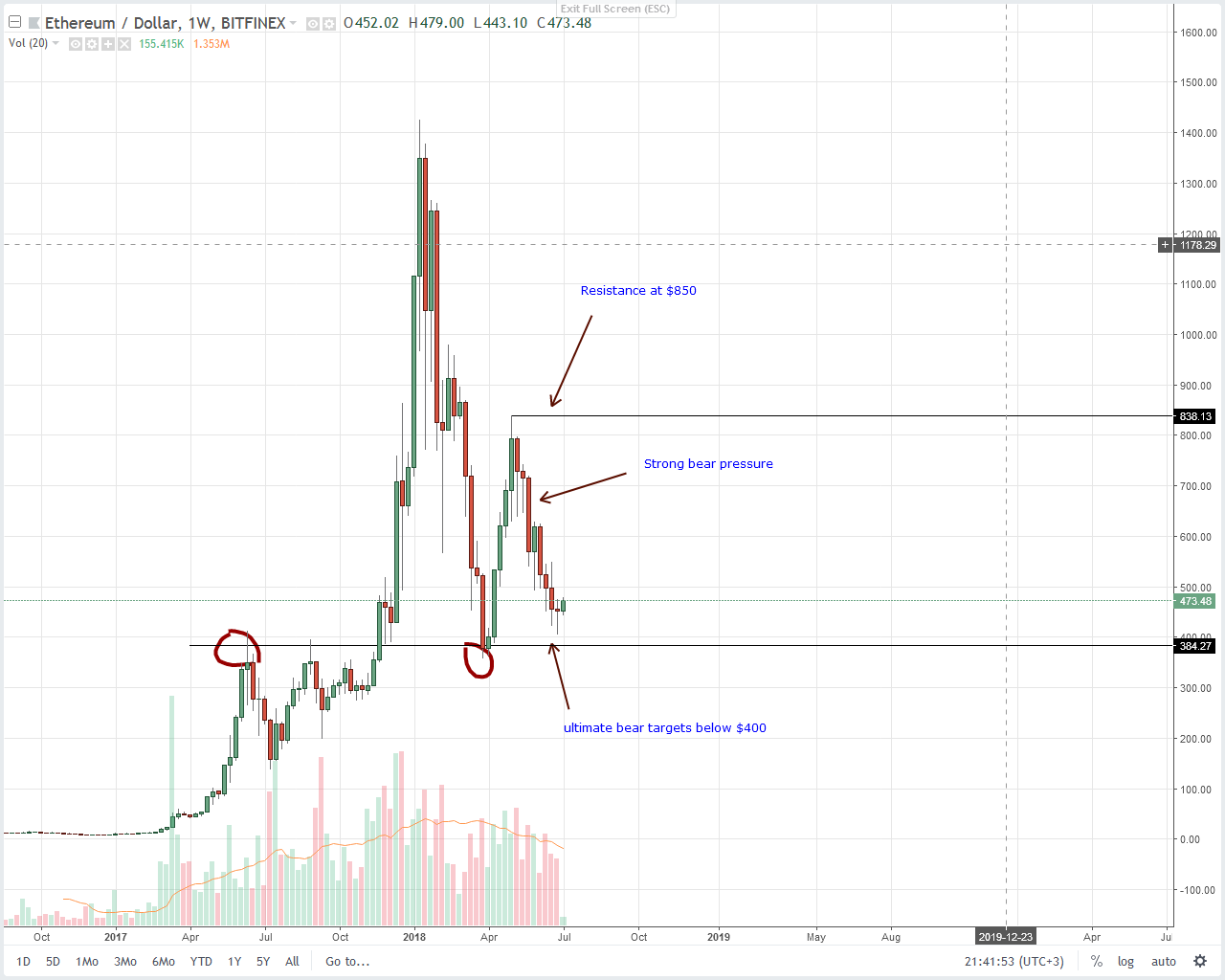 Ethereum Daily Chart by Trading View