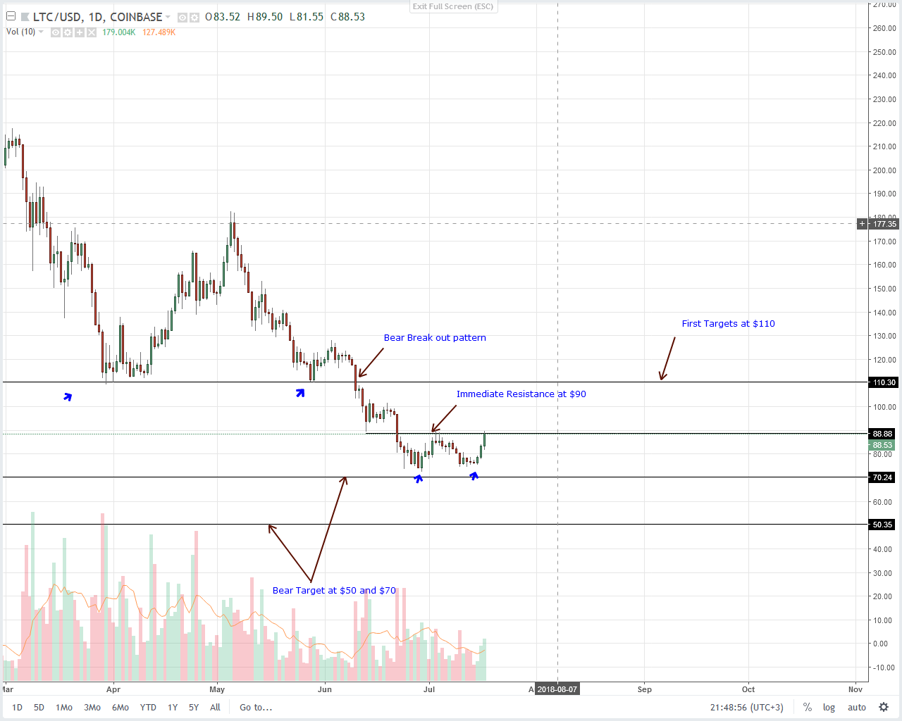 Ltiecoin (LTC) Technical Analysis
