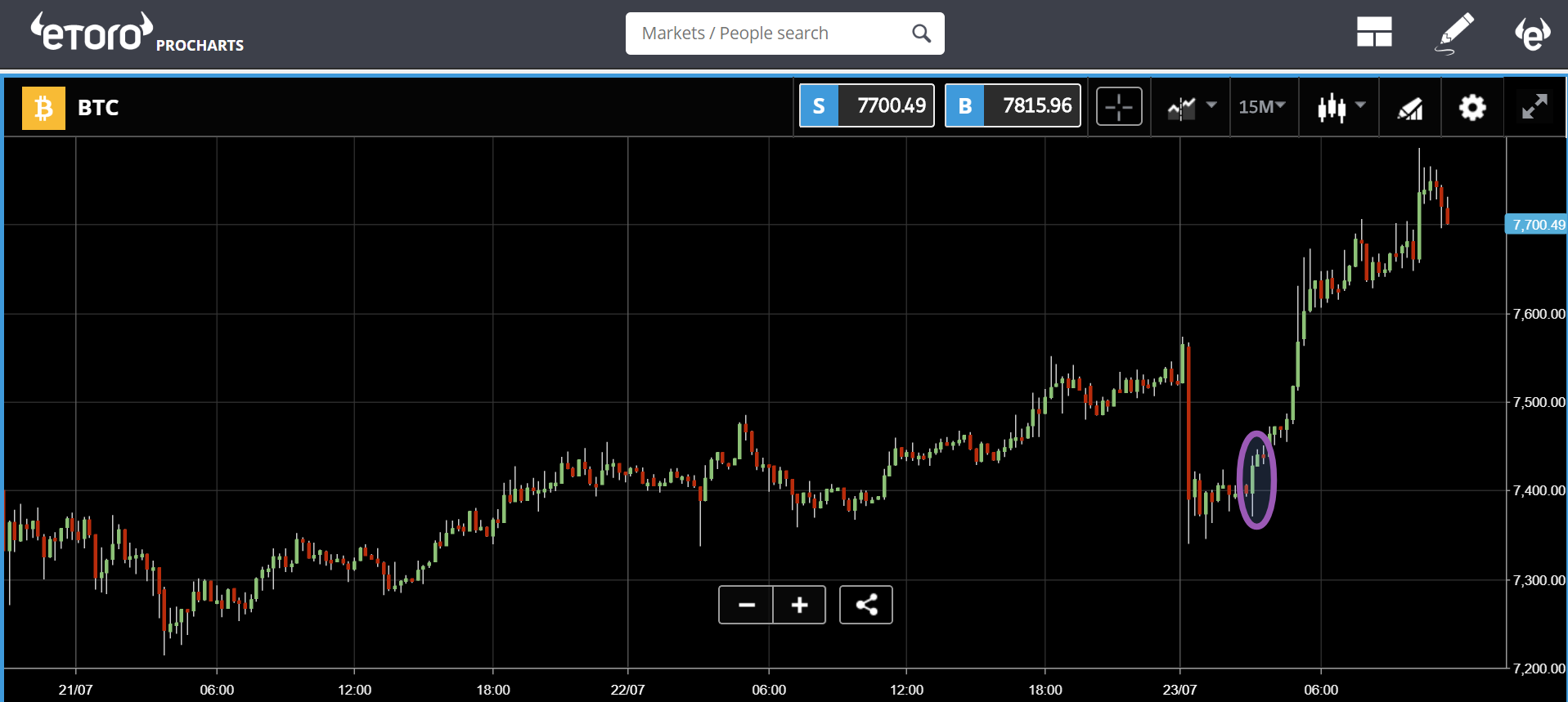 etoro, cryptocurrency, markets, trade, bonds