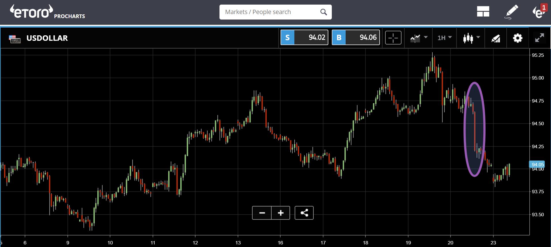 etoro, crypto, markets, trading, bonds, china, japan