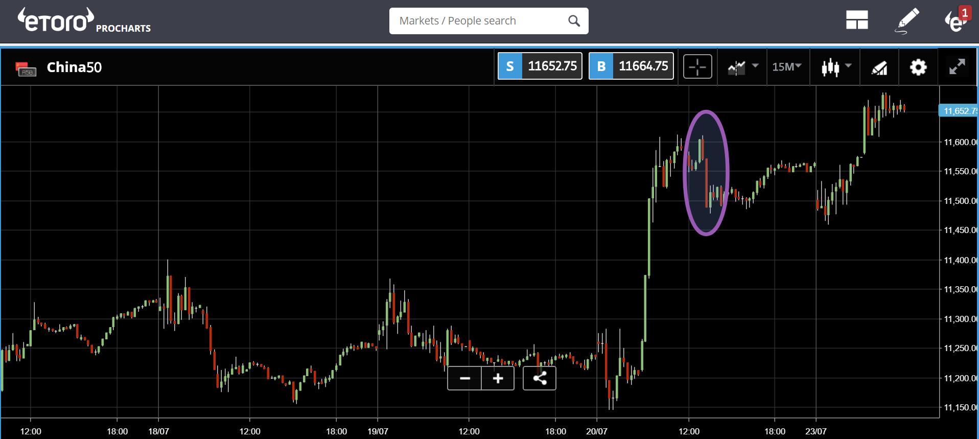 etoro, crypto, bonds, markets, trading, china, japan,