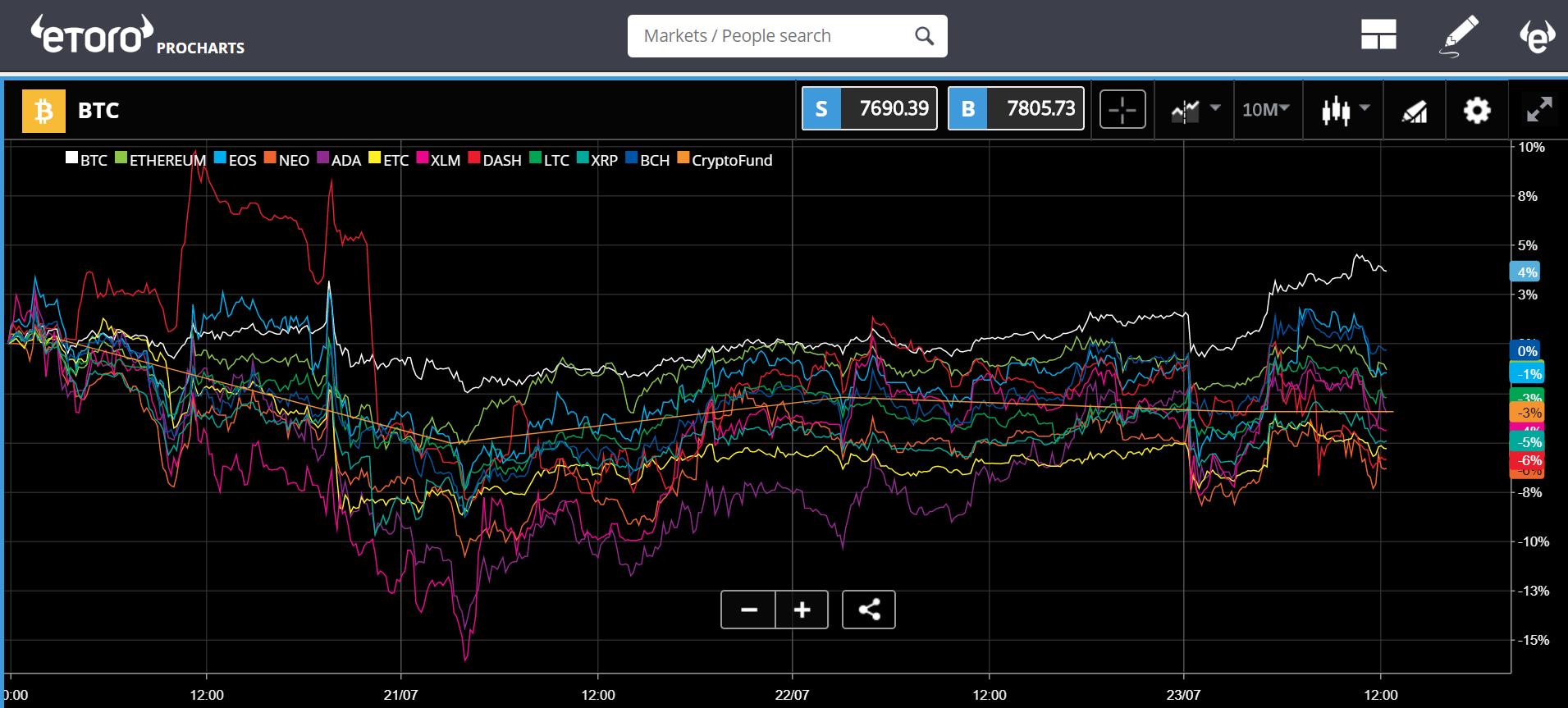 etoro, trading, markets, bonds, japan, china