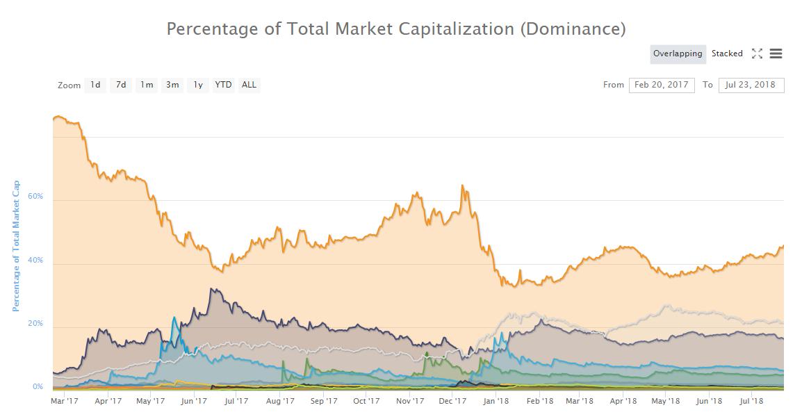 etoro, trading, markets, crypto, bonds, japan, china, US, dollar