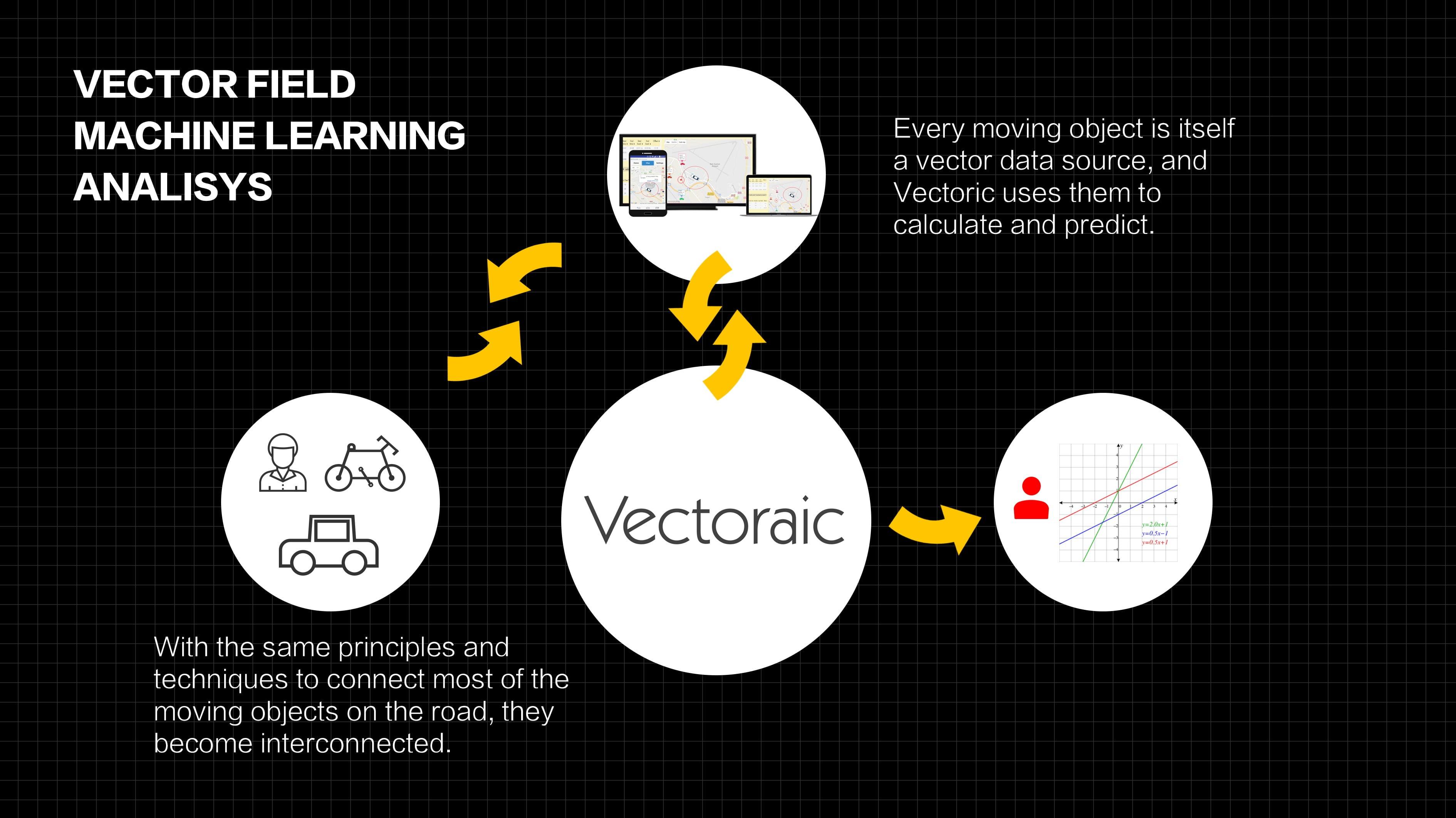 Vectoraic
