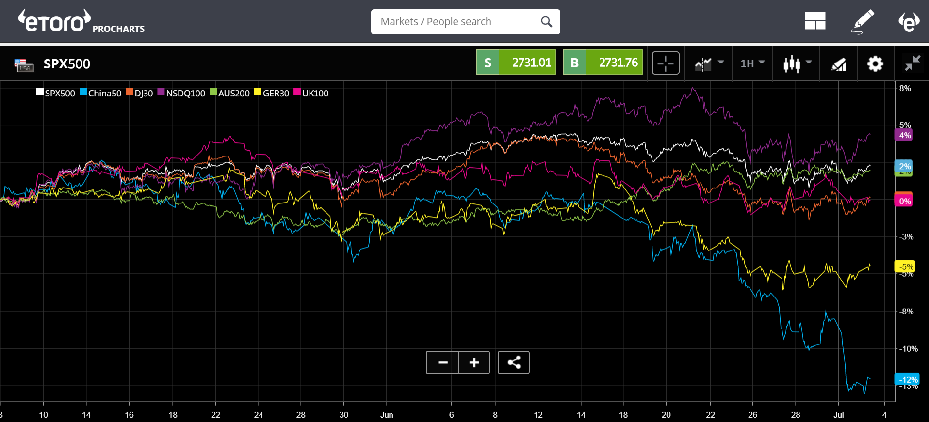 etoro, cryptocurrency, markets, trading, mining