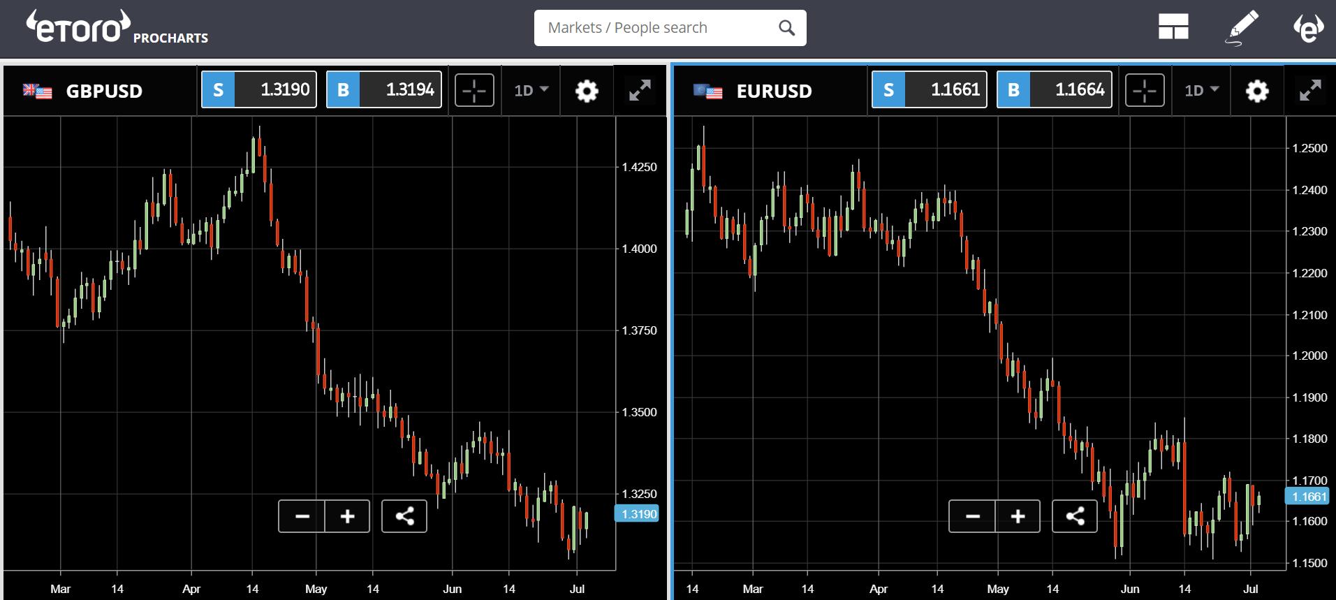 cryptocurrencies, etoro, trading, markets, mining