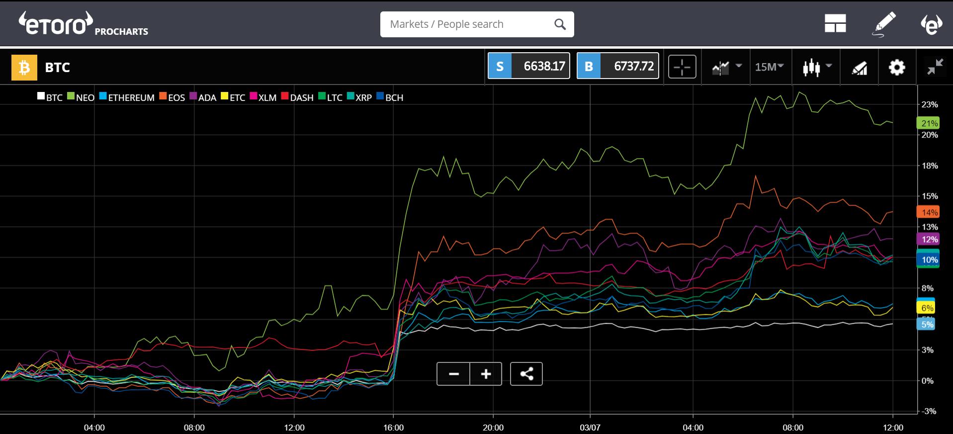 etoro, cryptocurrency, markets, trading