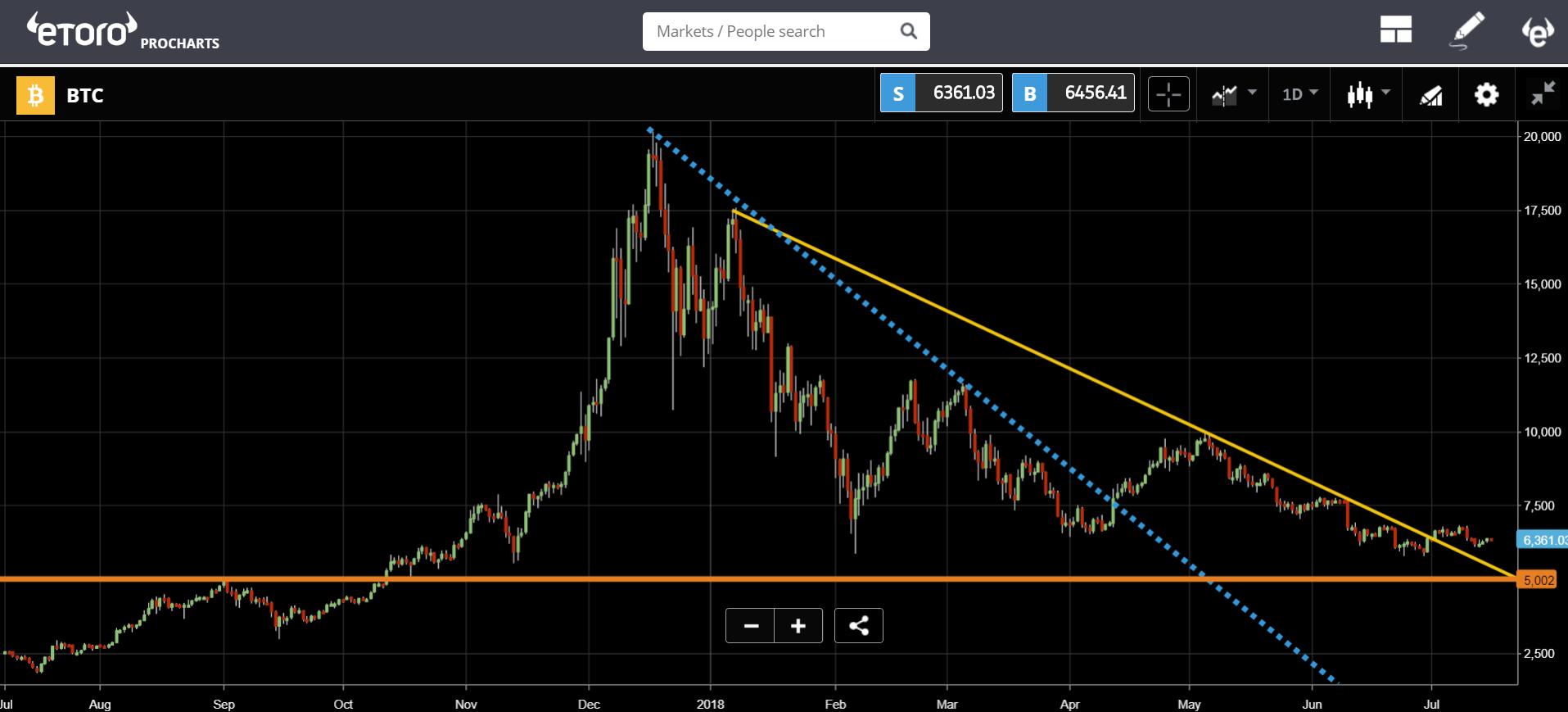 etoro, cryptocurrency, markets, trading, crypto, bitcoin, russia, trump, china, gdp
